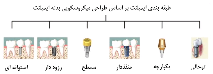 سطحهاي مختلف ايمپلنت